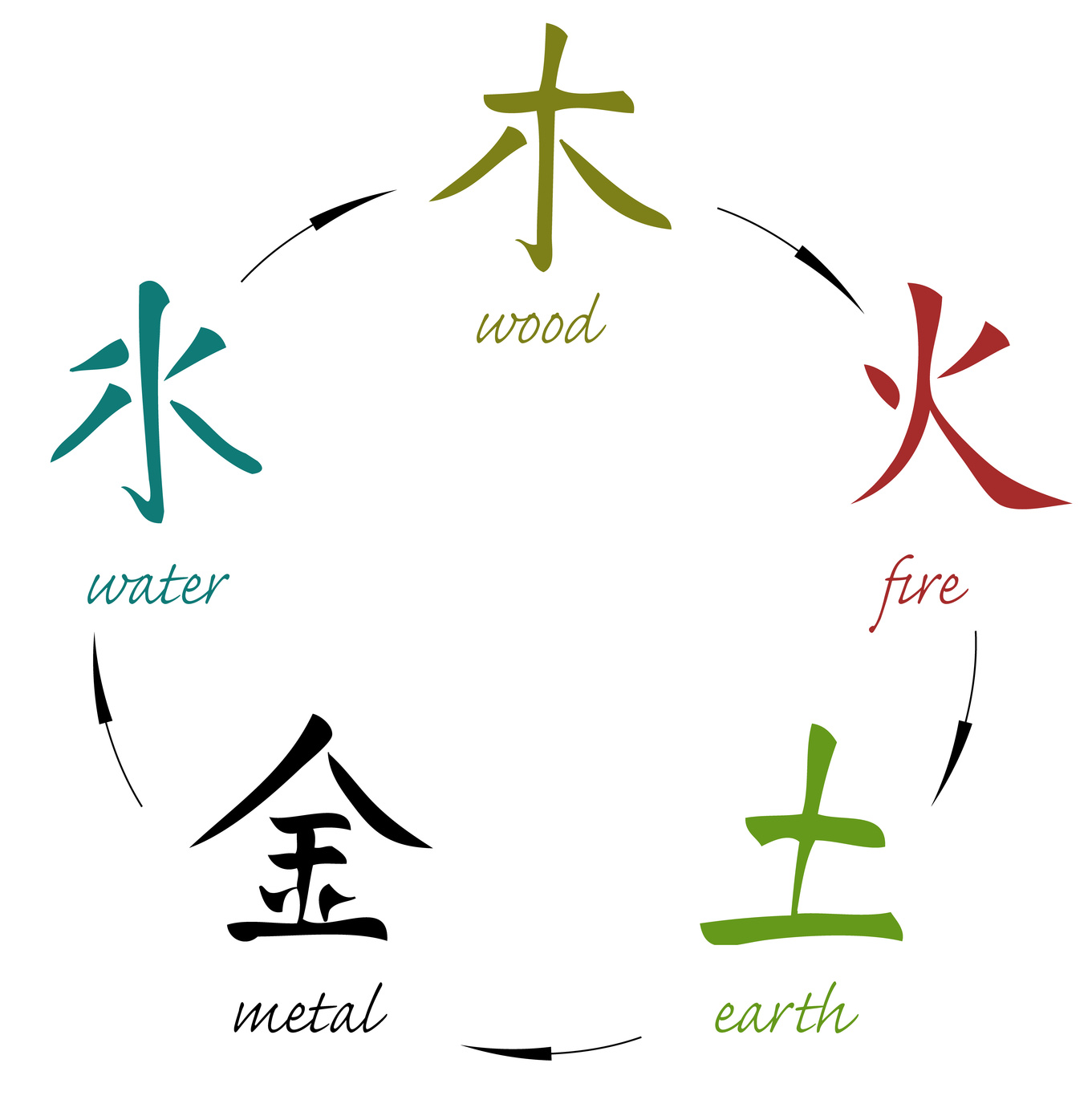 The Five Elements - Affirmations and Kigong | Heart Drum Beat